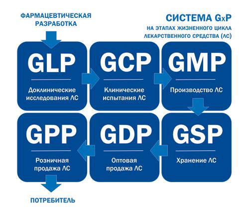 GLP/GCP/GMP