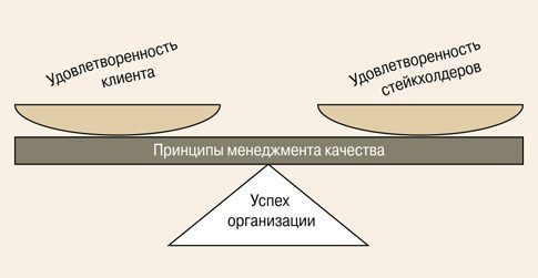 Рис. 1. Виды успеха организации