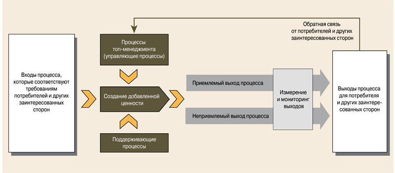 Рис. 2. Процессный подход в ИСМ